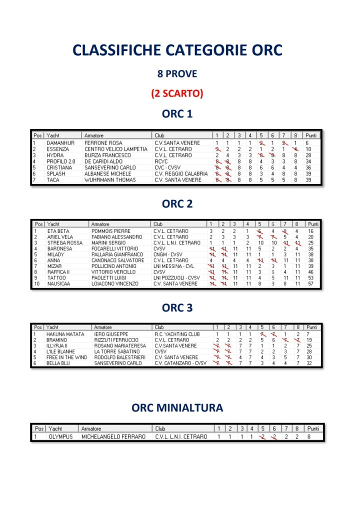 classifica-categorie-orc