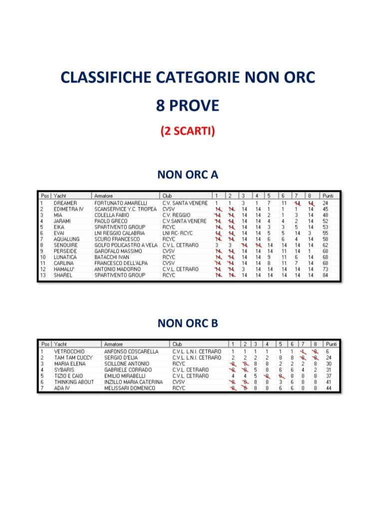 classifica-categorie-non-orc